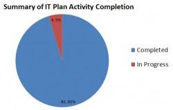 IT Plan Summary