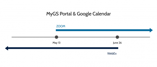 Image depicting WebEx to Zoom in MyGS timeline